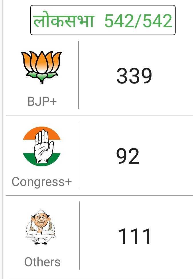 📈 ચૂંટણી પરિણામ લાઈવ - लोकसभा 542 / 542   339 BJP + 92 Congress +   111 Others - ShareChat
