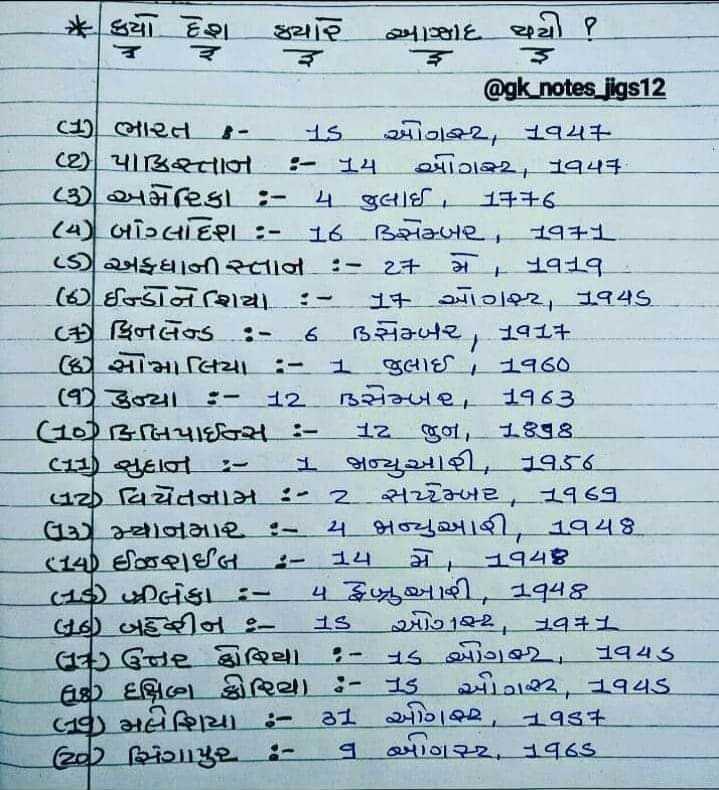 📋જનરલ નોલેજ - * કયા દેશ ક્યાર _ બાજી @ gk notes jigs12 10 ભાત - 15 ઓગસ્ટ , નવય + પાકિસ્તાન - 15 ઓગસ્ટન કૂવા ( ૩ ) અમેરિકા : - ૧ જુલાઈ , 14 + 6 ( ૧ ) બાલદષ્ણ : - 16 ડિગ્નમ્બર . , તુવ + 1 ( ડ ) અફઘાનીસ્તાન : - 2 + મ , યુવતુવ _ ( 6 ) ઈન્ડોનેશિયા : - 1 - આગ , તુવડ C % ફિનલેન્ડ : - 6 ડિસેમ્બ૨ , + 0 સોમા લિયા : - 1 જુલાઈ _ _ ૧૦૦ . ( ૧ ) ઢળ્યા : - 12 . ડિસેમ્બ૨ 14 63 Hછે ફિલિપાઈન્સ : - 12 જુન , , 398 cતુચ્છ સુકાન : - _ _ બન્યુઆરી , 1956 . લઇ લિવ્યંતનામ : - 2 . મ્બર , . ઉચ્ચ સ્થાનમા૨ . - A અનુસ્નાહી , 14481 તલ ઈઝઈલ : - 14 _ મેં _ નવ૬ on ત્ર Dબ્લકા - ૫ ન ખાવી , તુવક _ લઈ બીન - 13 ) 12 , ગુવ41 લ75 ઉઝર દ્વાથિી ૬ - ૧૬ અગ2 _ , તુવડ લ ) દક્ષિણ દ્વારિત્ર ) - alt2 , 14વર્ડ ) મલેશિયા - 81 | 2 , તુવડ ટp સિંગાપુર . - ૬ બાગસ્ટ , કુવડ - ShareChat