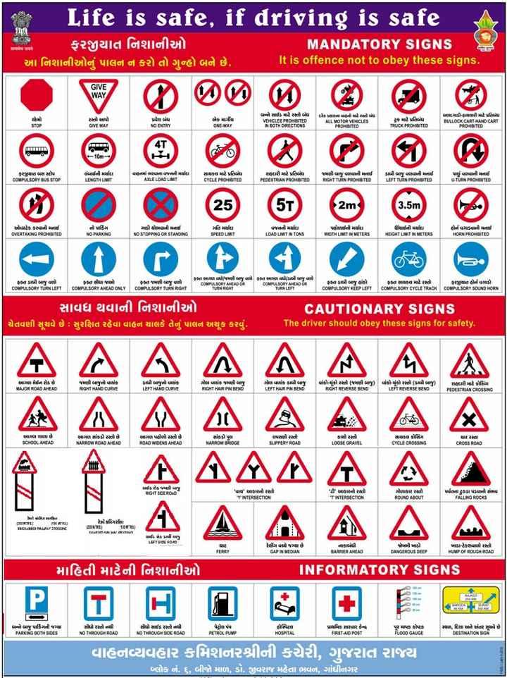 જાણવા જેવું - Life is safe , if driving is safe ફરજીયાત નિશાનીઓ MANDATORY SIGNS [ આ નિશાનીઓનું પાલન ન કરો તો ગુન્હો બને છે . It is offence not to obey these signs . सत्यमेव जयते GIVE WAY તો કાપો GIVE WAY પ્રવેરા બધા NO ENTRY હેકટર ONE - WAY બને સારા માટે અને બેય VEHICLES PROHIBITED IN BOTH DIRECTIONS પ્રકારના પાનનો રસ્તો બંધ ALL MOTOR VEHICLES PROHIBITED દ્રક માટે પ્રતિબંધ TRUCK PROHIBITED બાયડી થકી પ્રતિમા BULLOCK CART - HAND CART PROHIBITED ( i ) 10m રાત બસ મ COMPULSORY BUS STOP લંબાઈની મયu LENGTH LIMIT વાહનમાં આસ્થાના વજનની મશlu . AXLE LOAD LIMIT સાયકલ માટે પ્રતિ , CYCLE PROHINTED કપરો માટે પ્રતિમા PEDESTRIAN PROHINTED મારી બાજુ વપાની મનાઈ RIGHT TURN PROHIBITED ડાબી બાજુ વળવાની મનાઈ LEFT TURN PROHINTED પાઈ પાની મનાઈ U - TURN PROHIBITED 25 2m ( 3 . 5m યએ કક્ષાની મનાઈ OVERTAKING PROHIBITED તો એ NO PARKING ગાડી હોવાની મનાઈ NO STOPPING OR STANDING મહિમા SPEED LIMIT વજનની મu LOAD LIMIT IN TONS પહોળાઈની મu WIDTH LIMIT IN METERS gયાતી મા HEGHT LIMIT IN METERS હોમપાની મનાઈ HORN PROHIBITED ફકત ડાબી બાજુ વળી COMPULSORY TURN LEFT ફકત સૌધા જાને COMPULSORY AHEAD ONLY ફક્ત જમણી બાજુ વળો COMPULSORY TUAN BASE કત આગાળ થી જમની બાજુ પાકો ફકત આગળ વધો / કાબી બાજુ વાળો COMPORTAMEAD OR COMPULSORY AHEAD OR કત કાબી બળ હોકી COMPULSORY KEEP LEFT કા સારા માટે રસ્તા COMPULSORY CYCLE TRACK યાત એવા COMPULSORY SOUND HORN સાવધ થવાની નિશાનીઓ ચેતવણી સૂચવે છે  ઃ સુરક્ષિત રહેવા વાહન ચાલકે તેનું પાલન અચૂક કરવું . CAUTIONARY SIGNS The driver should obey these signs for safety . ન ગણ મન . . MAJOR ROAD AHEAD - A જમણી બાજનો ઘાતક RIGHT HAND CURVE A A A A A A ડાબીબાનો વળાંક . LEFT HAND CURVE ફળ વકજમણી બા RIGHT HAR PIN BENO ઓન વક ની બા LEFT HAIR PIN BEND   વાંકોચૂંકો રસ્તો ( મારની બાજુ ) વાંકોચૂંક નો કાબી બાજુ RIGHT REVERSE BEND LEFT REVERSE BEND કાર્સ માટે કસિંગ PEDESTRIAN CROSSING A A A A સામાન રાજા છે SCHOOL AHEAD આગળ એક રસ્તો છે . NARROW ROAD AHEAD અાગળ કૌને રસ્તો છે . ROAD WOENS AHEAD સાંકડો પણ NARROW BRIDGE લપસણો ને SUPPERY ROAD કાચો રસ્તો LOOSE GRAVEL સાયકલ ગિ . CYCLE CROSSING વાર રસ્તા CROSS ROAD A 