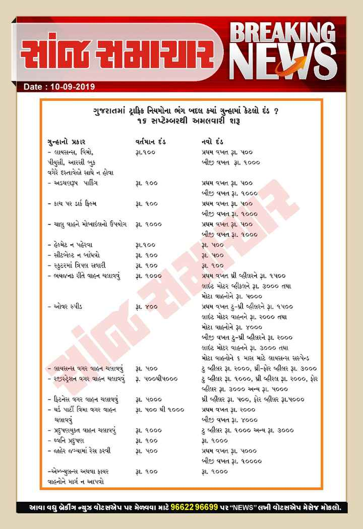 """📅 તાજા સમાચાર - BREAKING ZLİGUEL J1Z NEVIS Date : 10 - 09 - 2019 ગુજરાતમાં ટ્રાફિક નિયમોના ભંગ બદલ ક્યાં ગુન્હામાં કેટલો દંડ ? ૧૬ સપ્ટેમ્બરથી અમલવારી શરૂ વર્તમાન દંડ રૂા . ૧૦૦ ગુન્હાનો પ્રકાર - લાયસન્સ , વિમો , પીયુસી , આરસી બુક વગેરે દસ્તાવેજો સાથે ન હોવા - અડચણરૂપ પાર્કિંગ નવો દંડ પ્રથમ વખત રૂા . પ૦૦ બીજી વખત રૂ . ૧૦૦૦ રૂ . ૧૦૦ - કાચ પર ડાર્ક ફિલ્મ રૂા . ૧૦૦ - ચાલુ વાહને મોબાઇલનો ઉપયોગ રૂા . ૧૦૦૦ - હેલ્પેટ ન પહેરવા - સીટબેલ્ટ ન બાંધવો - સ્કુટરમાં ત્રિપલ સવારી - ભયજનક રીતે વાહન ચલાવવું રૂ . ૧૦૦ રૂા . ૧૦૦ રૂા . ૧૦૦ રૂા . ૧૦૦૦ - ઓવર સ્પીડ રા . ૪૦૦ પ્રથમ વખત રૂા . પ૦૦ બીજી વખત રૂા . ૧૦૦૦ પ્રથમ વખત રૂા . પ૦૦ બીજી વખત રૂા . ૧૦૦૦ પ્રથમ વખત રા . પ૦૦ બીજી વખત રૂા . ૧૦૦૦ રૂા . પ૦૦ રૂા . પ૦૦ રૂા . ૧૦૦ પ્રથમ વખત શ્રી વહીલરને રૂા . ૧૫૦૦ લાઇટ મોટર વહીકલને રૂા . ૩૦૦૦ તથા મોટા વાહનોને રૂા . પ૦૦૦ પ્રથમ વખત ટુ - ઘી વહીલરને રૂ . ૧૫૦૦ લાઇટ મોટર વાહનને રૂા . ર૦૦૦ તથા મોટા વાહનોને રૂા . ૪૦૦૦ બીજી વખત ટુ - થ્રી વ્હીલરને રૂા . ર૦૦૦ લાઇટ મોટર વાહનને રૂ . ૩૦૦૦ તથા મોટા વાહનોને ૬ માસ માટે લાયસન્સ સસ્પેન્ડ ટુ વ્હીલર રૂા . ર૦૦૦ , થ્રી - ફોર વ્હીલર રૂા . ૩૦૦૦ ટુ વ્હીલર રૂા . ૧૦૦૦ , શ્રી હીરલ રૂા . ૨૦૦૦ , ફોર વહીલર રૂા . ૩૦૦૦ અન્ય રૂ . ૫૦૦૦ થ્રી વ્હીલર રૂા . ૫૦૦ , ફોર વહીલર રૂા . ૫૦૦૦ પ્રથમ વખત રૂા . ૨૦૦૦ બીજી વખત રૂા . ૪૦૦૦ ટુ વહીલર રૂા . ૧૦૦૦ અન્ય રૂા . ૩૦૦૦ રૂા . ૧૦૦૦ પ્રથમ વખત રૂા . પ000 બીજી વખત રૂા . ૧૦૦૦૦ રૂા . ૧૦૦૦ - લાયસન્સ વગર વાહન ચલાવવું - રજીસ્ટ્રેશન વગર વાહન ચલાવવું રૂા . પ૦૦ રૂ . પ૦૦થી પ૦૦૦ રૂા . ૫૦૦૦ રૂ . ૫૦૦ થી ૧૦૦૦ - ફ્ટિનેસ વગર વાહન ચલાવવું - થર્ડ પાર્ટી વિમા વગર વાહન ચલાવવું - પ્રદુષણયુકત વાહન ચલાવવું - ધ્વનિ પ્રદુષણ - જાહેર જગ્યામાં રેસ કરવી રૂા . ૧૦૦૦ રૂા . ૧૦૦ રૂ . ૫૦૦ - એબ્યુલન્સ અથવા ફાયર વાહનોને માર્ગ ન આપવો રૂા . ૧૦૦ આવા વધુ બ્રેકીંગ ન્યુઝ વોટસએપ પર મેળવવા માટે 9662296699 પર * * NEWS """" લખી વોટસએપ મેસેજ મોકલો . - ShareChat"""