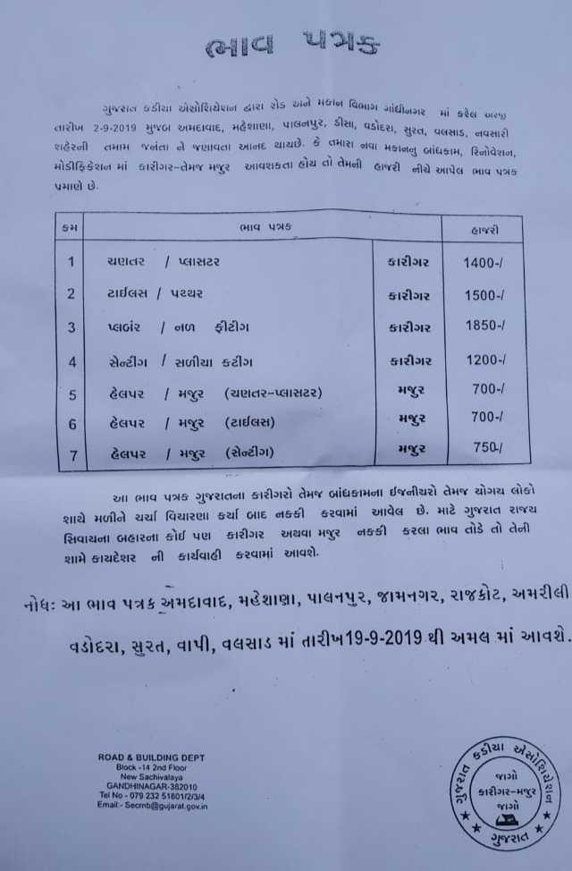 🛒 ધંધાકીય જાહેરાત - ( 6ની ! C ની માફ I દ્વારા એક ને વિભાગ ગાંધીનગર માં કરેલ અhy ગુજરાત ઇન્ડીયા એસોશિયેશન દ્વારા રોડ અને મોણ વિભાગ ગાં તારીખ 2 - 9 - 2019 મુજબ અમદાવાદ , મહેશાણા , પાલનપુર , ડીસા , વડોદરા . શહેરની તમામ જનતા ને જણાવતા આનંદ થાય છે . કે તમારા નવા મકાન મોડીફિકેશન માં કારીગર - તેમજ મજુર આવશકતો હોય ન લમની હાજરી નીચે આપેલ ભાવ પત્રક પ્રમાણે છે . ( ભાવ પત્રક હાજરી ચણતર / પ્લાસટર કારીગર 1400 - / ટાઈલસ | પથ્થર કારીગર 1500 - / પ્લબર | નળ ફીટીગ કારીગર 1850 - / કારીગર 1200 મજુર 700 - / સેન્ટીંગ | સળીયા કટીંગ હેલપર | મજુર ( ચણતર - પ્લાસટર ) હેલપર | મજુર ( ટાઈલસ ) હેલપર / મજુર ( સેન્ટીંગ ) મજુર 700 - / મજુર 75 . આ ભાવ પત્રક ગુજરાતના કારીગરો તેમજ બાંધકામના ઈજનીયરો તેમજ યોગય લોકો શાથે મળીને ચર્ચા વિચારણા કર્યા બાદ નકકી કરવામાં આવેલ છે . માટે ગુજરાત રાજય સિવાયના બહારના કોઈ પણ કારીગર અથવા મજુર નકકી કરવા ભાવ તોડે તો તેની શામે કાયદેસર ની કાર્યવાહી કરવામાં આવશે . નોધઃ આ ભાવ પત્રક અમદાવાદ , મહેસાણા , પાલનપુર , જામનગર , રાજકોટ , અમરીલી વડોદરા , સુરત , વાપી , વલસાડ માં તારીખ19 - 9 - 2017 થી અમલ માં આવશે . ચી એ ROAD & BUILDING DEPT Block - 14 2nd Floor New Sachivalaya GANDHINAGAR - 382010 Tel No * 079 232 51501234 Email . Secrbgujarat . gov . in બત કી . . જાગો કારીગર - મજુર ) જાગો સોશિયે , Cશન મ ગુજરાત ! - ShareChat