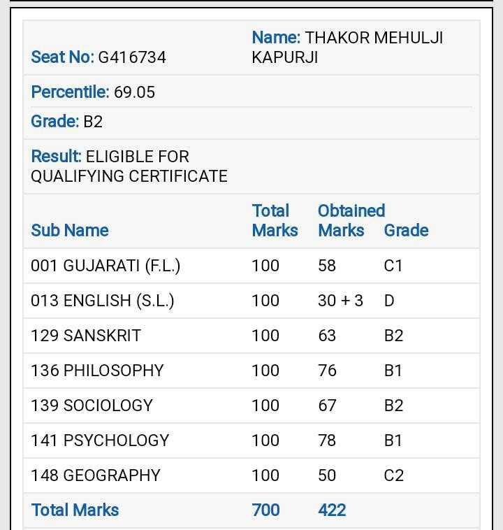📰 ધો.12 આર્ટસ & કોમર્સના પરિણામ - Seat No : G416734 Name : THAKOR MEHULJI KAPURJI Percentile : 69 . 05 Grade : B2 Result : ELIGIBLE FOR QUALIFYING CERTIFICATE Total Obtained Marks Marks Grade Sub Name 001 GUJARATI ( F . L . ) 013 ENGLISH ( S . L . ) 129 SANSKRIT 136 PHILOSOPHY 100 100 100 100 100 100 100 700 58 30 + 3 63 76 67 78 50 422 01 D B2 B1 B2 B1 C2 139 SOCIOLOGY 141 PSYCHOLOGY 148 GEOGRAPHY Total Marks - ShareChat