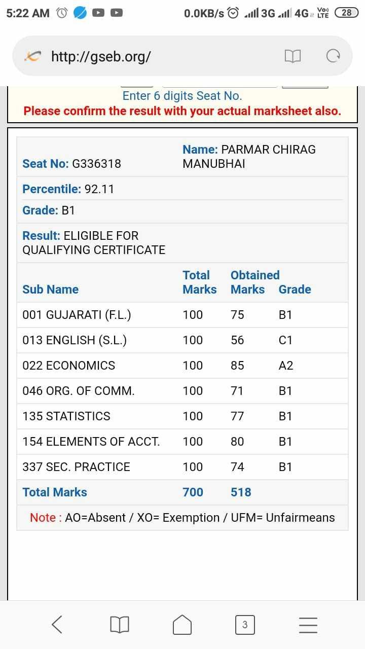 📰 ધો.12 આર્ટસ & કોમર્સના પરિણામ - 5 : 22 AM Ô SOO 0 . OKB / s © J113G will 4G 28 http : / / gseb . org / Enter 6 digits Seat No . Please confirm the result with your actual marksheet also . Seat No : G336318 Name : PARMAR CHIRAG MANUBHAI Percentile : 92 . 11 Grade : B1 Result : ELIGIBLE FOR QUALIFYING CERTIFICATE Total Obtained Marks Marks Grade Sub Name 001 GUJARATI ( F . L . ) 013 ENGLISH ( S . L . ) 022 ECONOMICS 046 ORG . OF COMM . 100 100 100 100 100 100 100 700 75 56 85 71 . 77 80 74 518 B1 01 A2 B1 B1 B1 B1 135 STATISTICS 154 ELEMENTS OF ACCT . 337 SEC . PRACTICE Total Marks Note : AO = Absent / XO = Exemption / UFM = Unfairmeans - ShareChat