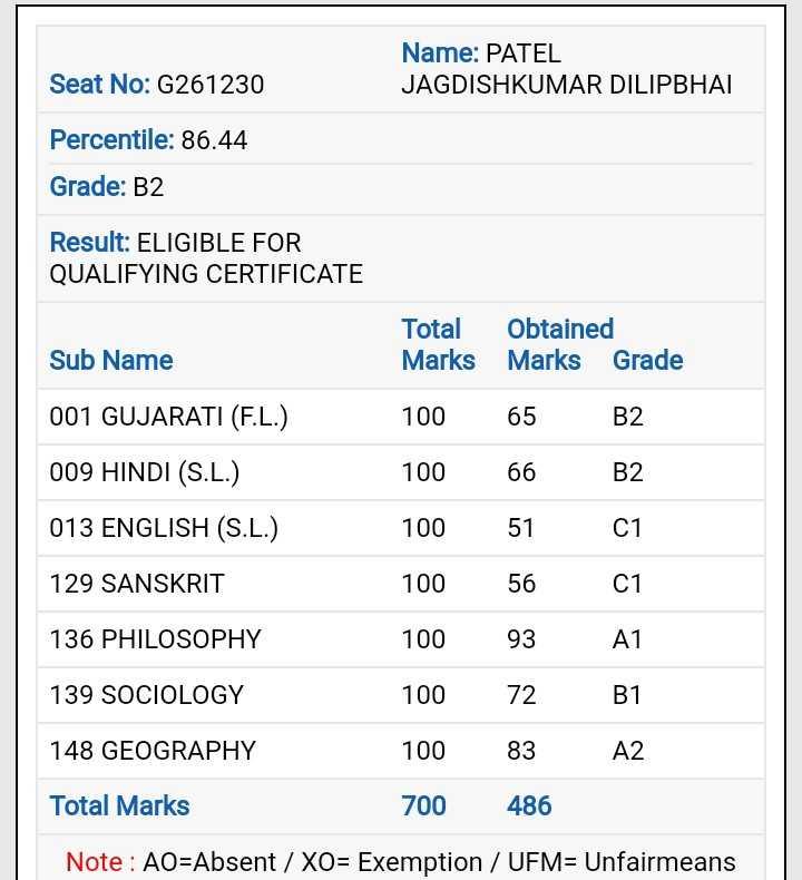 📰 ધો.12 આર્ટસ & કોમર્સના પરિણામ - Seat No : G261230 Name : PATEL JAGDISHKUMAR DILIPBHAI Percentile : 86 . 44 Grade : B2 Result : ELIGIBLE FOR QUALIFYING CERTIFICATE Total Obtained Marks Marks Grade Sub Name 001 GUJARATI ( F . L . ) 009 HINDI ( S . L . ) 013 ENGLISH ( S . L . ) 129 SANSKRIT 100 65 B2 100 66 B2 100 5101 100 56 01 100 93 A1 10072 B1 100 83 A2 700 486 136 PHILOSOPHY 139 SOCIOLOGY 148 GEOGRAPHY Total Marks Note : AO = Absent / XO = Exemption / UFM = Unfairmeans - ShareChat