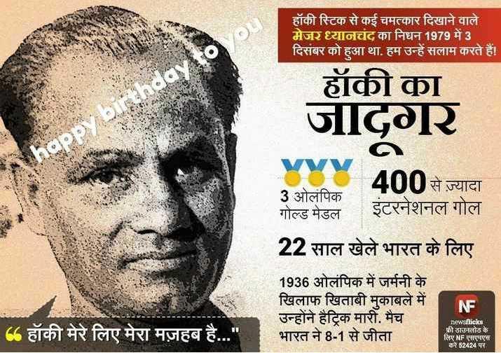 🙏 ધ્યાનચંદ જન્મજ્યંતિ - हॉकी स्टिक से कई चमत्कार दिखाने वाले मेजर ध्यानचंद का निधन 1979 में 3 दिसंबर को हुआ था . हम उन्हें सलाम करते हैं । हॉकी का जादगर ao 400 से ज़्यादा 3 ओलंपिक गोल्ड मेडल 22 साल खेले भारत के लिए 1936 ओलंपिक में जर्मनी के खिलाफ खिताबी मुकाबले में उन्होंने हैट्रिक मारी . मैच भारत ने 8 - 1 से जीता 6 हॉकी मेरे लिए मेरा मज़हब है . . . newsfliclos फ्री डाउनलोड के लिए NF एसएमएस करें 52424 पर - ShareChat