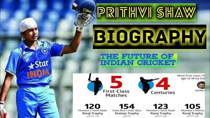 🏏 પૃથ્વી શૉ - PRITHVI SHAW BIOGRAPHY THE FUTURE OF INDIAN CRICKET * Star Most first - class 10 age of 18 by Ind 5 4 Sachin 1 First - Class Matches Centuries 154 123 105 120 Mumbai v Tamil Nadu Ranji Trophy ( 2016 - 17 ) India Red v India Blue Duleep Trophy ( 2017 ) Mumbai v Tamil Nadu Ranji Trophy ( 2017 - 18 ) Mumbai v Odisha Ranji Trophy ( 2017 - 18 ) - ShareChat