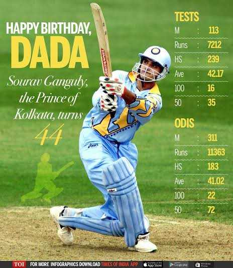 🎂 બર્થ ડે: સૌરવ ગાંગુલી - HAPPY BIRTHDAY , DADA TESTS M 113 Runs : 7212 HS : 239 Ave 42 . 17 100 : 16 50 : 35 Sourav Ganguly , the Prince of Kolkata , turns 44 M ODIS 311 Runs : 11363 HS : 183 Ave 41 . 02 100 : 22 5072 TOI FOR MORE INFOGRAPHICS DOWNLOAD TIMES OF INDIA APP App Store Brystem a - ShareChat