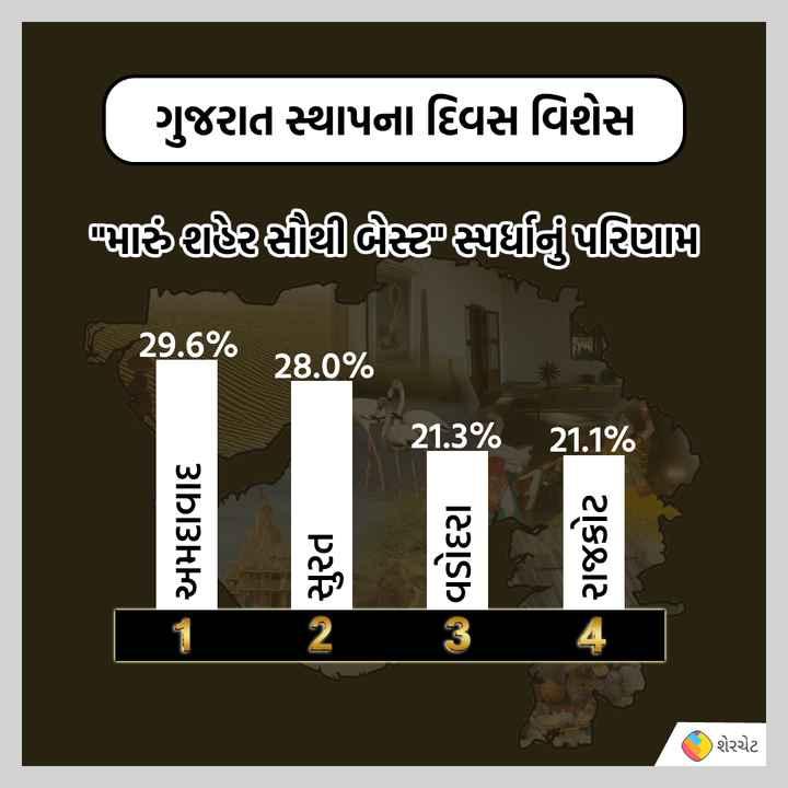 👌 મારું શહેર સૌથી બેસ્ટ - ગુજરાત સ્થાપના દિવસ વિશેસા ભઠ્ઠહરસૌથી લક્ષ્મણરિણાણ [ 29 . 6 % 28 . 0 % 21 . 3 % 21 . 1 % અમદાવાદ સુરત વડોદરા રાજકોટ ) શેરચેટ - ShareChat