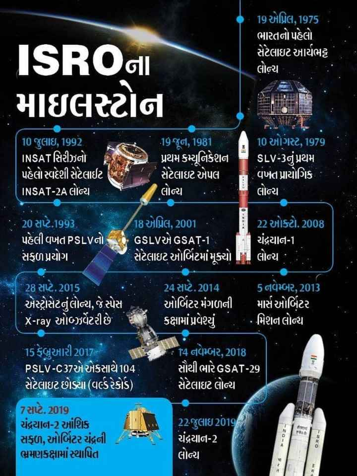 🚀 મિશન ચંદ્રયાન-2 - 19 એપ્રિલ , 1975 ભારતનો પહેલો , સેટેલાઇટ આર્યભટ્ટ લોન્ચ ISROI માઇલસ્ટોન 10 જુલાઇ , 1992 INSAT સિરીઝનો પહેલો સ્વદેશી સેટેલાઈટ INSAT - 2A GIGI 19 જૂન , 1981 પ્રથમ કમ્યુનિકેશન સેટેલાઇટ એપલ લોન્ચ . . . 10 ઓગસ્ટ , 1979 SLV - 3નું પ્રથમ વખત પ્રાયોગિક 5 લાન્ય 20 સપ્ટે . 1993 , ' પહેલી વખતPSLVનો સફળ પ્રયોગ 18 એપ્રિલ , 2001 . E 22 ઓક્ટો . 2008 છે . ' GSLVએ GSAT - 1 , ચંદ્રયાન - 1 સેટેલાઇટ ઓર્બિટમાં મૂક્યો . . લોન્ચ : : 28 સપ્ટે . 2015 એસ્ટ્રોસેટનું લોન્ચ , સ્પેસ   X - ray ઓઝર્વેટરીછે 24 સપ્ટે . 2014 ઓર્બિટર મંગળની કક્ષામાં પ્રવેશ્યા 5 નવેમ્બર , 2013 માર્સ ઓર્બિટર મિશન લોન્ચ 14 નવેમ્બર , 2018 સૌથી ભારે GSAT - 29 સેટેલાઇટ લોન્ચ મની 15 ફેબ્રુઆરી 2017 ' PsLV - C37એ એકસાથે104 સેટેલાઇટ છોડ્યા ( વલ્ડરેકોર્ડ ) . 7સપ્ટે . 2019 ચંદ્રયાન - 2 આંશિક સફળ , ઓર્બિટર ચંદ્રની ભ્રમણકક્ષામાં સ્થાપિત % - 22 . જુલાઇ 2019 ) ચંદ્રયાન - 2 લોન્ચ ૦ - ShareChat