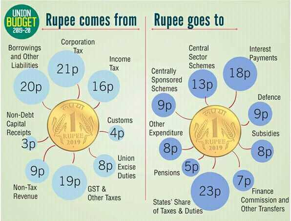 📋 યુનિયન બજેટ: 2019 - UNION BUDGET Rupee comes from Rupee goes to 2019 - 28 Corporation Tax Borrowings and Other Liabilities Central Sector Schemes Interest Payments Income 21p Tax 18p Centrally Sponsored Schemes 20p 16p 13p Defence 9р 9p Non - Debt Capital Receipts A4p Customs Other Expenditure Subsidies 3p 8p 19 9p Pensions 190 Union 8p Excise Duties GST & Other Taxes Non - Tax Revenue 230 7p Finance Commission and Other Transfers States ' Share of Taxes & Duties - ShareChat
