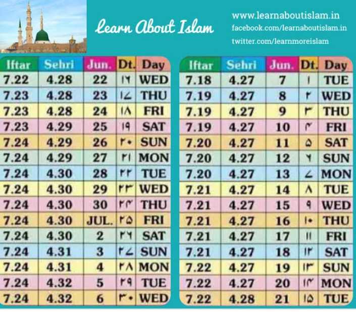 📅 રમઝાન કેલેન્ડર - learn about Islam www . learnaboutislam . in facebook . com / learnaboutislam . in twitter . com / learnmoreislam Iftar Sehri Jun . Dt . Day 7 . 224 . 28 | 22 I WED 7 . 234 . 28 23 IZ THU 7 . 234 . 28 24 TA FRI 7 . 234 . 29 25 19 SAT 7 . 244 . 29 26 SUN 7 . 244 . 29 | 27 M1 MON 7 . 244 . 30 28 M TUE 7 . 24 | 4 . 30 29 P WED 724 4 . 30 | 30 | | THU 7 . 24 4 . 30 JUL . P FRI 7 . 244 . 302 14 SAT 7 . 244 . 31 3 T2 SUN 7 . 244 . 314 PAMON 7 . 24 4 . 325 19 TUE 7 . 24 4 . 326 r . WED Iftar Sehri Jun . Dt . Day 7 . 184 . 277 TITUE 7 . 194 . 27 8 WED 1 . 19 | 427 | 9 | r | THU 7 . 194 . 27 10 FRI 7 . 204 . 27 11 SAT 7 . 20 4 . 27 12 Y SUN 7 . 204 . 27 13 2 MON 7 . 214 . 2714 ATUE 7 . 21 4 . 27 159 WED 1 . 211 4 , 27 | 16 | | • THU 7 . 21 4 . 27 17 I FRI 7 . 21 4 . 27 18 ir SAT 7 . 22 4 . 27 19 I SUN 7 . 224 . 27 20 1 MON 7 . 224 . 28 21 10 TUE - ShareChat