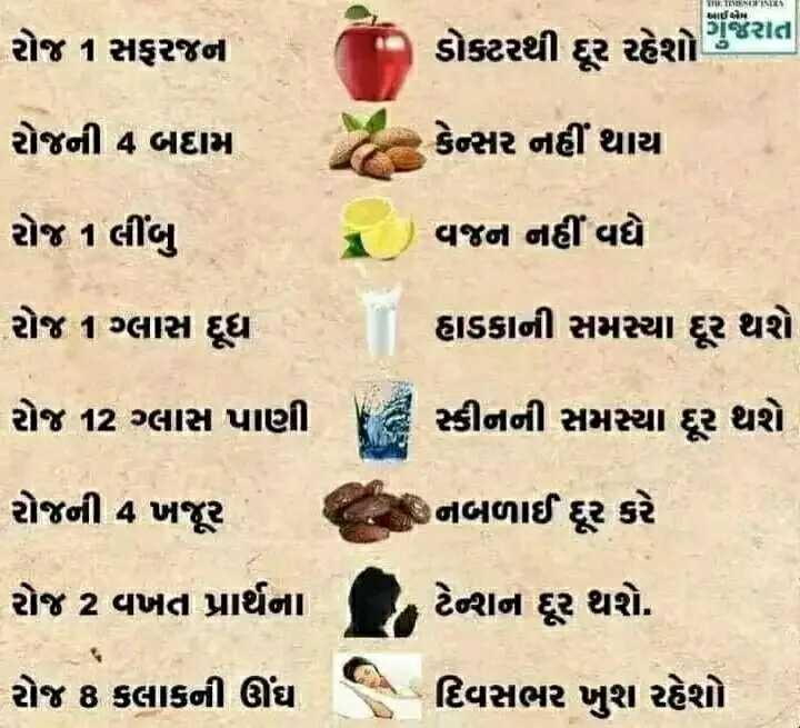 🤒 વરસાદમાં કાળજી - In iw , I પ્રાઈમ રોજ 1 સફરજન - ગુજરાત ડોકટરથી દૂર રહેશો જ રોજની 4 બદામ કેન્સર નહીં થાય રોજ 1 લીંબુ વજન નહીં વધે રોજ 1 ગ્લાસ દૂધ હાડકાની સમસ્યા દૂર થશે રોજ 12 ગ્લાસ પાણી સ્કીનની સમસ્યા દૂર થશે રોજની 4 ખજૂર નિબળાઈ દૂર કરે રોજ 2 વખત પ્રાર્થના ટેવાન દૂર થશે . રોજ 8 કલાકની ઊંઘ દિવસભર ખુશ રહેશો - ShareChat