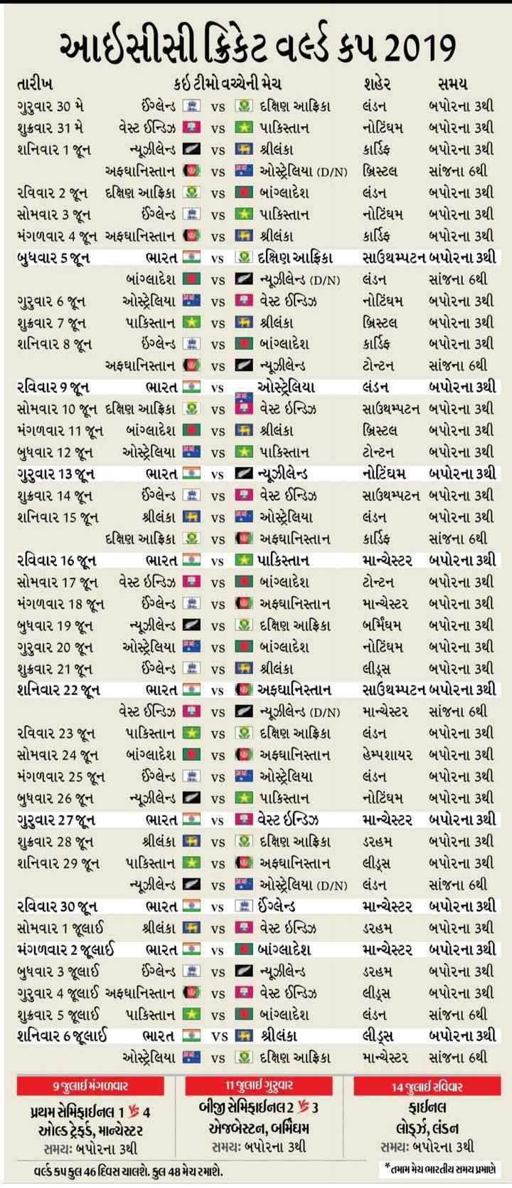 🏆 વર્લ્ડ કપ : 2019 - આઇસીસી ક્રિકેટ વર્લ્ડ કપ 2019 તારીખ કઈટીમો વચ્ચેની મેચ શહેર સમય ગુરુવાર 30 મે ઈંગ્લેન્ડ = vs @ દક્ષિણ આફ્રિકા લંડન બપોરના 3થી શુક્રવાર 31 મે વેસ્ટ ઈન્ડિઝ B vs કે પાકિસ્તાન નોટિંઘમ બપોરના 3થી શનિવાર 1 જૂન ન્યૂઝીલેન્ડ za vs B શ્રીલંકા કાર્ડિફ બપોરના 3થી   અફઘાનિસ્તાન D vs   ઓસ્ટ્રેલિયા ( D / N ) બ્રિસ્ટલ સાંજના 6થી રવિવાર 2 જૂન દક્ષિણ આફ્રિકા   બાંગ્લાદેશ લંડન બપોરના 3થી સોમવાર 3 જૂન ઈંગ્લેન્ડ # vs કે પાકિસ્તાન નોટિંઘમ બપોરના 3થી મંગળવાર 4 જૂન અફઘાનિસ્તાન vs A શ્રીલંકા કાર્ડિફ બપોરના 3થી બુધવાર 5 જૂન ભારત C vs Øિ દક્ષિણ આફ્રિકા સાઉથમ્પટન બપોરના 3થી બાંગ્લાદેશ vs g ન્યૂઝીલેન્ડ ( D / N ) લંડન સાંજના 6થી ગુરુવાર 6 જૂન ઓસ્ટ્રેલિયા A vs B વેસ્ટ ઈન્ડિઝ નોટિંઘમ બપોરના 3થી શુક્રવાર 7 જૂન પાકિસ્તાન vs શ્રીલંકા બ્રિસ્ટલ બપોરના 3થી શનિવાર 8 જૂન ઇંગ્લેન્ડ vs   બાંગ્લાદેશ કાર્ડિફ બપોરના 3થી   અફઘાનિસ્તાન D vs za ન્યૂઝીલેન્ડ ટોન્ટન સાંજના 6થી રવિવાર 9 જૂન ભારતo ઓસ્ટ્રેલિયા લંડન બપોરના 3થી સોમવાર 10 જૂન દક્ષિણ આફ્રિકા છે , વેસ્ટ ઇન્ડિઝ સાઉથમ્પટન બપોરના 3થી મંગળવાર 11 જૂન બાંગ્લાદેશ શ્રીલંકા બ્રિસ્ટલ બપોરના ૩થી બુધવાર 12 જૂન ઓસ્ટ્રેલિયા vs : પાકિસ્તાન ટોન્ટન બપોરના 3થી ગુરુવાર 13 જૂન ભારત C vs ન્યૂઝીલેન્ડ નોટિંઘમ બપોરના 3થી શુક્રવાર 14 જૂન ઈંગ્લેન્ડ # vs B વેસ્ટ ઈન્ડિઝ સાઉથમ્પટન બપોરના 3થી શનિવાર 15 જૂન શ્રીલંકા A vs ઝા ઓસ્ટ્રેલિયા લંડન બપોરના 3થી દક્ષિણ આફ્રિકા છે . vs   અફઘાનિસ્તાન કાર્ડિફ સાંજના 6થી રવિવાર 16 જૂન ભારત છે . vs માં પાકિસ્તાન માન્ચેસ્ટર બપોરના ૩થી સોમવાર 17 જૂન વેસ્ટ ઇન્ડિઝ B vs L બાંગ્લાદેશ ટોન્ટન બપોરના 3થી મંગળવાર 18 જૂન ઈંગ્લેન્ડ # vs D અફઘાનિસ્તાન માન્ચેસ્ટર બપોરના ૩થી બુધવાર 19 જૂન ન્યૂઝીલેન્ડ - બર્મિંઘમ બપોરના 3થી ગુરુવાર 20 જૂન ઓસ્ટ્રેલિયા બાંગ્લાદેશ નોટિંઘમ બપોરના 3થી શુક્રવાર 21 જૂન ઈંગ્લેન્ડ   E vs a શ્રીલંકા લીડ્રસ બપોરના ૩થી શનિવાર 22 જૂન ભારત C vs D અફઘાનિસ્તાન સાઉથમ્પટન બપોરના 3થી વેસ્ટ ઈન્ડિઝ B vs 2 ન્યૂઝીલેન્ડ ( D / N ) માન્ચેસ્ટર સાંજના 6થી રવિવાર 23 જૂન પાકિસ્તાને ki vs . દક્ષિણ આફ્રિકા લંડન બપોરના 3થી સોમવાર 24 જુન બાંગ્લાદેશ vs @ અફઘાનિસ્તાન હેમ્પશાયર બપોરના 3થી મંગળવાર 25 જૂન ઈંગ્લેન્ડ કે vs I ઓસ્ટ્રેલિયા લંડન બપોરના 3થી બુધ