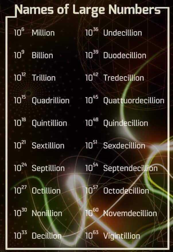 """📐 વિશ્વ ગણિત દિવસ - Names of Large Numbers 100 Million 1036 Undecillion 10 Billion 1059 Duodecillion 102 Trillion 10 ^ 2 Tredecillion 105 Quadrillion 10 Quattuordecillion 10 ' Quintillion 10 """" Quindecillion 102 Sextillion 1024 Septillion 1 05 Sexdecillion 1054 Septendecillion 1027 Octillion 107 Octodecillion 1030 Nonillion 1060 Novemdecillion 10 Decillion 1063 Vigintillion - ShareChat"""