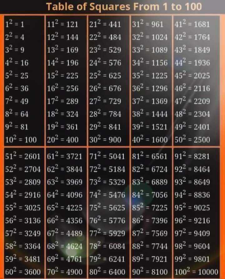 📐 વિશ્વ ગણિત દિવસ - 12 = 1 112 = 121 32 = 9 Table of Squares From 1 to 100 212 = 441 312 = 961 412 = 1681 22 = 4 122 = 144 222 = 484 _ 32 % = 1024 422 = 1764 132 = 169 232 = 529 332 = 1089 432 = 1849 342 = 1156 442 = 1936 52 = 25 152 = 225 252 = 625 352 = 1225 45 % = 2025 62 = 36 162 = 256 262 = 676 362 = 1296 462 = 2116 172 = 49 172 = 289 272 = 729372 = 1369 472 = 2209 8² = 64 382 = 1444 482 = 2304 92 = 81 192 = 361 292 = 841 392 = 1521 492 = 2401 102 = 100 202 = 400 302 = 900 402 = 1600 502 = 2500 512 - 2601 612 = 3721 712 = 5041 812 = 6561 912 = 8281 522 = 2704 622 = 3844 722 = 5184 822 = 6724 922 = 8464 532 = 2809 632 = 3969 732 = 5329 832 = 6889 932 = 8649 542 = 2916 642 = 4096 742 = 5476 842 = 7056 942 = 8836 552 = 3025 652 = 4225 752 = 5625 852 = 7225 952 = 9025 562 = 3136 662 = 4356 762 = 5776 86 = 7396 96 = 9216 572 = 3249 672 = 4489 772 = 5929 872 = 7569 972 = 9409 582 = 3364 682 = 4624 782 = 6084 882 = 7744 982 = 9604 592 = 3481 692 = 4761 792 = 6241 892 = 7921 992 - 9801 602 = 3600 702 = 4900 802 = 6400 902 = 8100 1002 = 10000 - ShareChat