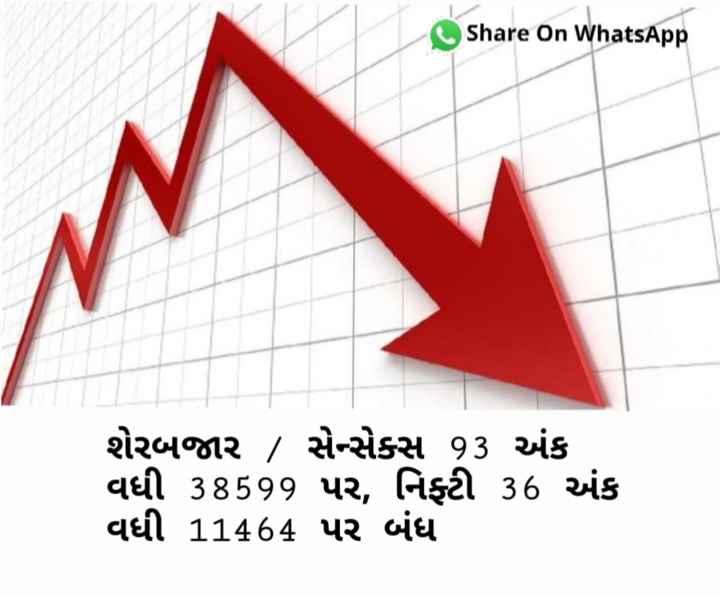 શેરબજાર - Share on WhatsApp શેરબજાર , સેન્સેક્સ 93 અંક વધી 38599 પર , નિફ્ટી 36 અંક વધી 11464 પર બંધ - ShareChat
