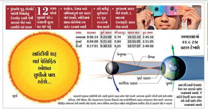 🌞 સૂર્ય ગ્રહણ - • મુંબઈમાં જૂહ એરપોર્ટ 1 કલાક • કર્ણાટક , કેરલા અd | • હવે પછીનું ગુજરાતમાં ગ્રહણ ખાતેથી વિમાનોd . | પહેલો | તામિલનાડુમાં પણ ગ્રહણ | સૂર્યગ્રહણ જોઈ શકાશે . દા ટેકઓફ કરાશે જેથી | બુધવારે રાત્રે ૮ | જોઈ શકાશે , ઓડિશામાં | ૨૧ જૂન | ભારતમાં ગ્રહણને જોઈ અને 1 કલાકથી સૂતક | શાળા - કોલેજોમાં રજા | ૨૦૨૦માં | કંકણાકૃતિ ગ્રહણ તસવીરો લઈ શકાય | શરૂ થઈ ગયું | જાહેર કરવામાં આવી | જોવા મળશે . જોવા મળશે સ્થળ શરૂઆત પૂર્ણ ગ્રહણ મેગ્નિટ્યૂડ ગ્રહણ અંત કુલ સમય અમાવાદ 8 : 06 : 14 9 : 22 : 00 0 . 74 10 : 52 : 10 2 : 45 : 56 અમદાવાદમાં મુંબઈ 8 : 04 : 00 9 : 21 : 42 0 . 84 10 : 55 : 05 2 : 51 : 05 ૬૬ . ૯ ટકા દિલ્હી 8 : 17 : 01 9 : 30 : 53 0 . 55 10 : 57 : 07 2 : 40 : 06 ગ્રહણ દેખાશે સાઉદીથી શરૂ પેનુચ્છા - - - - - ઉબ્રા . થઈ પેસિફિક ઓશના સુધીનો પાથ - ચક પૂર્ણ ગ્રહણ - - - - * આંશિક ગ્રહણ - - - - - - - - - - - પૃથ્વી નાસા ઈન્ડિયાતી વેબસાઈટ ઉપર પણ ગ્રહણને લઈવ બતાવવામાં આવશે . જે ગુહાગની શરૂઆત સલદીથી થશે , ત્યાંથી સર્યનો ગ્રહ પ્રવેશ જોઈ શકાશે . ત્યારબાદ સૂર્યની ગતિની સાથે સાથે સાઉથ શહેરો પિરસી પwણ પસાર કાન્ડિયા નો પીનકા હિંદ મહાસાગરના કેટલાક વિસ્તારો તથા ઇન્ડોનેશિયામાં ગ્રહણ dબhવીર જોવા મળશે . ત્યારબાદ પો doll લાઈવ ઈમેજ પેસિફિક ઔશનમાં તેની સમાપ્તિ જોઈ શકાશે . સમગ્ર એશિયા અને ઉત્તર - પશ્ચિમ ઓસ્ટ્રેલિયામાં આંશિક રીતે તો ગ્રહણને જોઈ જ શકાશે . બતાવવામાં આવશે રહેશે . . . - ShareChat