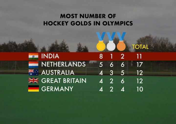 🏑 હોકી - MOST NUMBER OF HOCKEY GOLDS IN OLYMPICS TOTAL INDIA NETHERLANDS * : AUSTRALIA * K GREAT BRITAIN GERMANY 8 5 4 4 4 1 6 3 2 2 2 6 5 6 4 17 12 12 10 - ShareChat