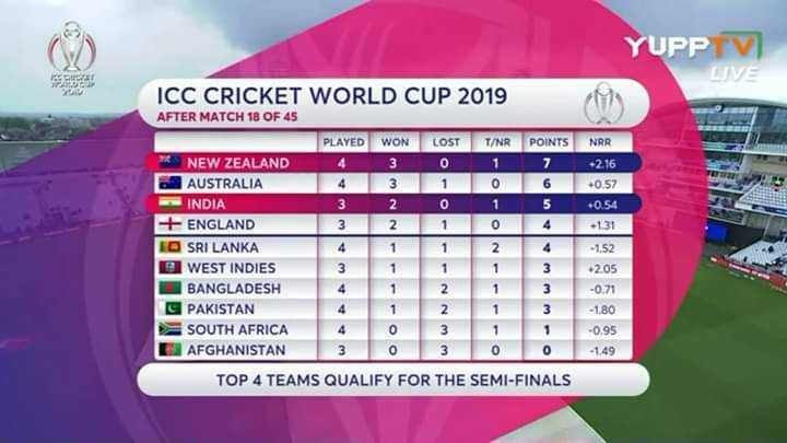 🇮🇳ଇଣ୍ଡିଆ vs ନ୍ୟୁଜିଲ୍ୟାଣ୍ଡ🇳🇿 - YUPP TV LIVE ICC CRICKET WORLD CUP 2019 M AFTER MATCH 18 OF 45 NEW ZEALAND AUSTRALIA INDIA + ENGLAND I SRI LANKA D WEST INDIES BANGLADESH G PAKISTAN SOUTH AFRICA AFGHANISTAN PLAYED WON LOST T / NR POINTS NRR 2 . 16 3106 - 0 . 57 2015 + 0 . 54 3210 4 - 1 . 31 4 1124 - 1 , 52 205 4 1 2 1 3 - 0 . 71 4 1 2 1 - 1 . 80 - 0 . 95 - 149 WANAWAWWA ww TOP 4 TEAMS QUALIFY FOR THE SEMI - FINALS - ShareChat