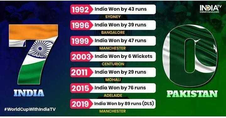 ଇଣ୍ଡିଆ vs ପାକିସ୍ତାନ - INDIA indiatvnews . com 1992 India Won by 43 runs SYDNEY 1996 India Won by 39 runs BANGALORE 1999 India Won by 47 runs MANCHESTER 2003 India Won by 6 Wickets CENTURION 2011 India Won by 29 runs MOHALI 2015 India Won by 76 runs ADELAIDE 2019 India Won by 89 runs ( DLS ) MANCHESTER INDIA PAKISTAN # WorldCup WithindiaTV - ShareChat
