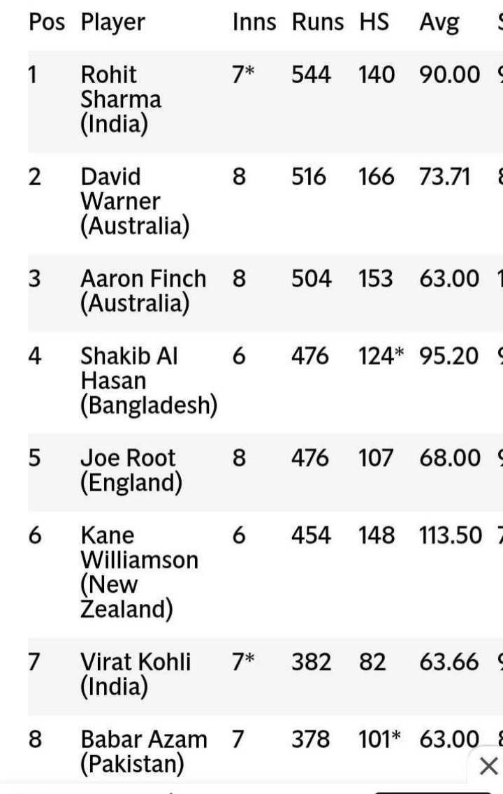 🇮🇳ଇଣ୍ଡିଆ vs ବାଂଲାଦେଶ🇧🇩 - Pos Player Inns Runs HS Avg 7 * 544 140 90 . 00 Rohit Sharma ( India ) 2 8 516 166 73 . 71 David Warner ( Australia ) 3 Aaron Finch ( Australia ) 8 504 153 63 . 00 1 4 6 476 124 * 95 . 20 Shakib Al Hasan ( Bangladesh ) 5 Joe Root ( England ) 8 476 107 68 . 00 6 6 454 148 113 . 50 Kane Williamson ( New Zealand ) 7 Virat Kohli ( India ) 7 * 382 82 63 . 66 8 Babar Azam ( Pakistan ) 7 378 101 * 63 . 00 - ShareChat
