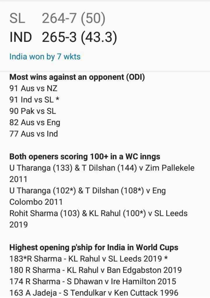 🇮🇳ଇଣ୍ଡିଆ vs ଶ୍ରୀଲଙ୍କା🇱🇰 - SL 264 - 7 ( 50 ) IND 265 - 3 ( 43 . 3 ) India won by 7 wkts Most wins against an opponent ( ODI ) 91 Aus vs NZ 91 Ind vs SL * 90 Pak vs SL 82 Aus vs Eng 77 Aus vs Ind Both openers scoring 100 + in a WC inngs U Tharanga ( 133 ) & T Dilshan ( 144 ) v Zim Pallekele 2011 U Tharanga ( 102 * ) & T Dilshan ( 108 * ) v Eng Colombo 2011 Rohit Sharma ( 103 ) & KL Rahul ( 100 * ) v SL Leeds 2019 Highest opening p ' ship for India in World Cups 183 * R Sharma - KL Rahul v SL Leeds 2019 * 180 R Sharma - KL Rahul v Ban Edgabston 2019 174 R Sharma - S Dhawan v Ire Hamilton 2015 163 A Jadeja - S Tendulkar v Ken Cuttack 1996 - ShareChat