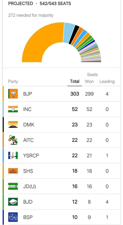ଇଲେକ୍ସନ Race - PROJECTED · 542 / 543 SEATS 272 needed for majority Seats Total Won Leading Party BJP 303 2994 INC 52 52 0 DMK B 14 AITC YSRCP 23 22 22 18 23 22 21 18 0 0 1 0 SHS ठायमचा = JD ( U ) 16 16 0 12 8 4 10 9 1 - ShareChat