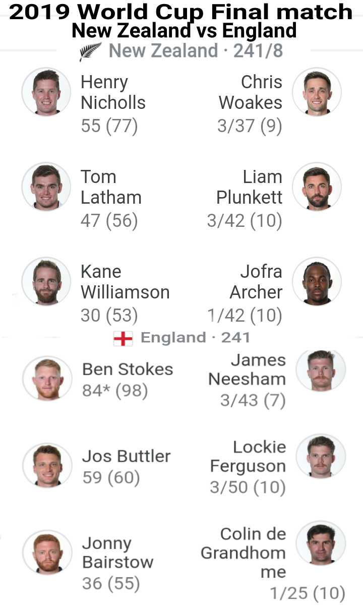 କାଉଣ୍ଟଡାଉନ: ବିଶ୍ୱକପ ଫାଇନାଲ - 2019 World Cup Final match New Zealand vs England New Zealand · 241 / 8 Henry Chris Nicholls Woakes 55 ( 77 ) 3 / 37 ( 9 ) Tom Latham 47 ( 56 ) Liam Plunkett 3 / 42 ( 10 ) Kane Jofra Williamson Archer 30 ( 53 ) 1 / 42 ( 10 ) + England · 241 Ben Stokes James Neesham 84 * ( 98 ) 3 / 43 ( 7 ) Jos Buttler 59 ( 60 ) Lockie Ferguson 3 / 50 ( 10 ) Jonny Bairstow 36 ( 55 ) Colin de Grandhom me 1 / 25 ( 10 ) - ShareChat