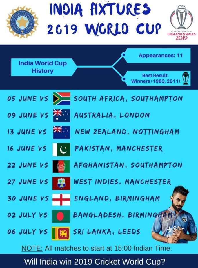 🏏କ୍ରିକେଟ ବିଶ୍ୱକପ କାଉଣ୍ଟଡାଉନ - INDIA FIXTURES 2019 WORLD CUP CCCLICHET WORLD CUP ENGLAND & WALES 2019 Appearances : 11 India World Cup History Best Result : Winners ( 1983 , 2011 ) W 05 JUNE VS 09 JUNE VS K 13 JUNE VS OK SOUTH AFRICA , SOUTHAMPTON AUSTRALIA , LONDON NEW ZEALAND , NOTTINGHAM 16 JUNE VS C PAKISTAN , MANCHESTER 22 JUNE VS 27 JUNE VS 30 JUNE VS AN AFGHANISTAN , SOUTHAMPTON WEST INDIES , MANCHESTER + ENGLAND , BIRMINGHAM 02 JULY VS BANGLADESH , BIRMINGHAM 06 JULY VS SRI LANKA , LEEDS NOTE : All matches to start at 15 : 00 Indian Time . Will India win 2019 Cricket World Cup ? - ShareChat