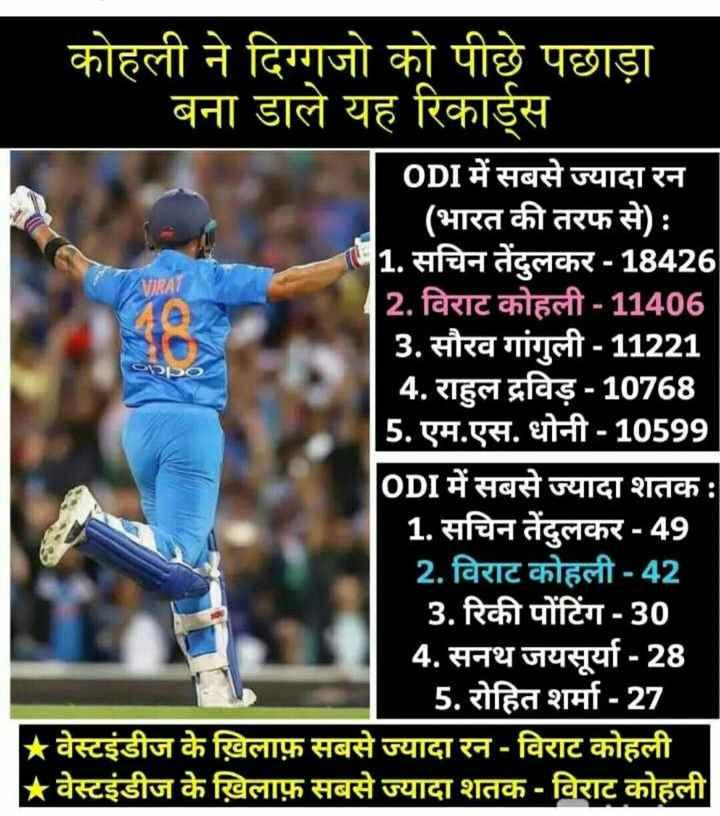 ଖେଳ ଖବର - AL कोहली ने दिग्गजो को पीछे पछाड़ा बना डाले यह रिकार्ड्स ODI में सबसे ज्यादा रन ( भारत की तरफ से ) : 1 . सचिन तेंदुलकर - 18426 2 . विराट कोहली - 11406 3 . सौरव गांगुली - 11221 4 . राहुल द्रविड़ - 10768 5 . एम . एस . धोनी - 10599 ODI में सबसे ज्यादा शतक : 1 . सचिन तेंदुलकर - 49 2 . विराट कोहली - 42 3 . रिकी पोंटिंग - 30 4 . सनथ जयसूर्या - 28 5 . रोहित शर्मा - 27 ★ वेस्टइंडीज के ख़िलाफ़ सबसे ज्यादा रन - विराट कोहली * वेस्टइंडीज के ख़िलाफ़ सबसे ज्यादा शतक - विराट कोहली - ShareChat