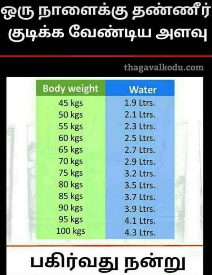 அக்னி நட்சத்திரம் - ஒரு நாளைக்கு தண்ணீர் ' குடிக்க வேண்டிய அளவு thagavalkodu . com Body weight 45 kgs 50 kgs 55 kgs 60 kgs 65 kgs 70 kgs 75 kgs 80 kgs 85 kgs 90 kgs 95 kgs 100 kgs Water 1 . 9 Ltrs . 2 . 1 Ltrs . 2 . 3 Ltrs . 2 . 5 Ltrs . 2 . 7 Ltrs . 2 . 9 Ltrs . 3 . 2 Ltrs . 3 . 5 Ltrs . 3 . 7 Ltrs . 3 . 9 Ltrs . 4 . 1 Ltrs . 4 . 3 Ltrs . பகிர்வது நன்று - ShareChat