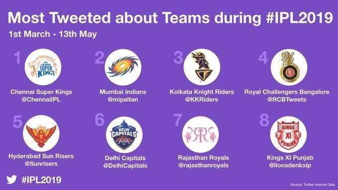 🏏அடுத்த IPL-ல் தோனி - Most Tweeted about Teams during # IPL2019 1st March - 13th May Chennai Super Kings @ ChennailPL Mumbai Indians @ mipaltan Kolkata Knight Riders @ KK Riders Royal Challengers Bangalore @ RCBTweets TAPITALS KINGS EXIST Hyderabad Sun Risers @ Sunrisers Delhi Capitals @ DelhiCapitals Rajasthan Royals @ rajasthanroyals Kings XI Punjab @ lionsdenkxip # IPL2019 Source : Twitter Internal Data - ShareChat