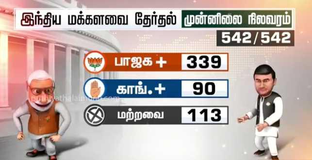 அரசியல் - இந்திய மக்களவை தேர்தல் முன்னிலை நிலவரம் 542 / 542 ) ( பாஜக + ( 339 ) காங் . + ( 90 ) இ மற்றவை 113 ) - 2 yathalain - ShareChat