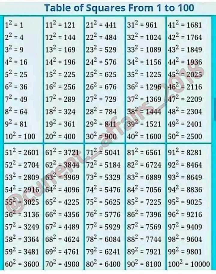 📕கல்வி - 11 11 Table of Squares From 1 to 100 12 = 1 112 = 121 212 - 441 312 = 961 412 = 1681 22 = 4 122 - 144 222 = 484 322 - 1024 422 = 1764 132 = 169 232 = 529 332 = 1089 432 = 1849 42 = 16 142 = 196 242 - 576 342 = 1156 442 = 1936 152 = 225 252 = 625 352 = 1225 452 = 2025 62 = 36 162 = 256 262 = 676 362 = 1296 462 = 2116 72 - 49 172 = 289 272 = 729 372 = 1369 1472 = 2209 82 = 64 282 = 784 382 = 1444 482 = 2304 92 - 81 192 = 361 292 = 841 392 = 1521 492 = 2401 102 = 100 202 = 400 302 = 900402 = 1600 502 = 2500 512 - 2601 612 = 3721 712 = 5041 812 = 6561 912 - 8281 522 = 2704 622 = 3844 722 = 5184 822 = 6724 922 = 8464 532 = 2809 632 = 3969 1732 = 5329 832 = 6889 932 = 8649 542 = 2916 642 = 4096 742 = 5476 842 7056 942 = 8836 552 = 3025 652 - 4225 752 - 5625 852 = 7225 952 = 9025 562 = 3136 662 = 4356 762 = 5776 862 = 7396 962 = 9216 572 = 3249672 = 4489 772 = 5929 872 = 7569 972 = 9409 582 = 3364 682 - 4624 782 = 6084 882 = 7744 982 = 9604 592 = 3481 692 = 4761 792 = 6241 892 = 7921 992 = 9801 602 = 3600 702 = 4900 802 = 6400 902 = 8100 1002 = 10000 - ShareChat