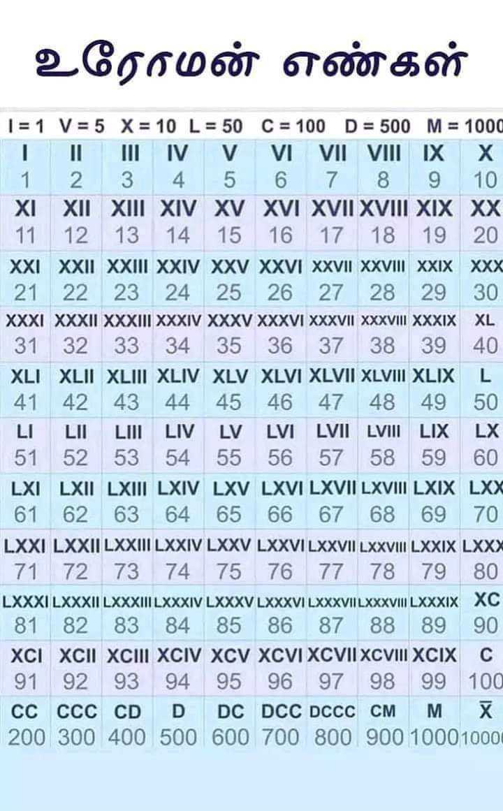 📕கல்வி - உரோமன் எண்கள் 1 = 1 V = 5 X = 10 L = 50 C = 100 D = 500 M = 1000 T IL III IV V VI VII VIII IX X 1 2 3 4 5 6 7 8 9 10 XI XII XIII XIV XV XVI XVII XVIII XIX XX 11 12 13 14 15 16 17 18 19 20 XXI XXII XXIII XXIV XXV XXVI XXVII XXVIII XXIX XXX 21 22 23 24 25 26 27 28 29 30 XXXI XXXII XXXIII XXXIV XXXV XXXVI XXXVII XXXVIII XXXIX XL 31 32 33 34 35 36 37 38 39 40 XLI XLII XLIII XLIV XLV XLVI XLVII XLVIII XLIX L 41 42 43 44 45 46 47 48 49 50 LILII LUI LIV LV LVI LVII LVIII LIX LX 51 52 53 54 55 56 57 58 59 60 LXI LXII LXIII LXIV LXV LXVI LXVII LXVIII LXIX LXX 61 62 63 64 65 66 67 68 69 70 LXXI LXXII LXXIII LXXIV LXXV LXXVI LXXVII LXXVIII LXXIX LXXX 71 72 73 74 75 76 77 78 79 80 LXXXI LXXXII LXXXIII LXXXIV LXXXV LXXXVI LXXXVIILXXXVIII LXXXIX XC 81 82 83 84 85 86 87 88 89 90 XCI XCII XCIII XCIV XCV XCVI XCVII XCVIII XCIX C 91 92 93 94 95 96 97 98 99 100 cc CCC CD DDC DCC DCCC CM M X 200 300 400 500 600 700 800 900 1000 1000 - ShareChat