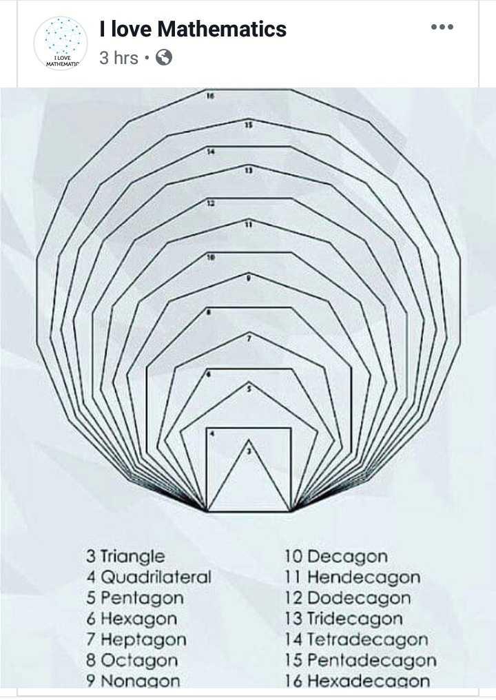📕கல்வி - I love Mathematics 3 hrs · MATHEMATIC 3 Triangle 4 Quadrilateral 5 Pentagon 6 Hexagon 7 Heptagon 8 Octagon 9 Nonagon 10 Decagon 11 Hendecagon 12 Dodecagon 13 Tridecagon 14 Tetradecagon 15 Pentadecagon 16 Hexadecagon - ShareChat