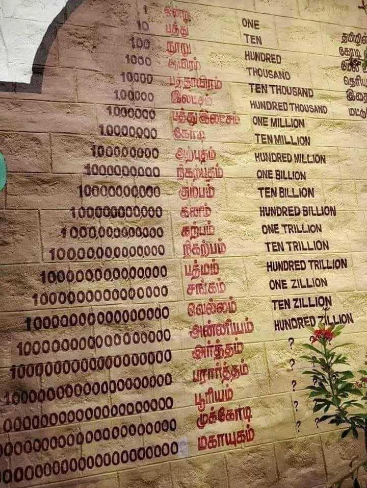 📕கல்வி - | 1 பந்து 3 ) ONE TEN தமிழின் 1000 ஆயிரம் , HUNDRED கோடி 10000 பத்தாயிரம் THOUSAND தெரிய TEN THOUSAND 100000 இலடசம் HUNDRED THOUSAND 1000000 பந்து DO சம் . ONE MILLION 10000g00 கோடி TEN MILLION 100000000 அற்புதம் HUNDRED MILLION 1000000000 நிகற்கும் ONE BILLION 10000000000 அற்பம் TEN BILLION HUNDRED BILLION ONE TRILLION TEN TRILLION HUNDRED TRILLION ONE ZILLION - 100000000000 இயம் 1000000000000 கற்பம் 10000000000000 = நிகற்பம் 10000000000000 பத்மம் 1000000000000000 சங்கம் 10000000000000000 வெல்லம் 10oooooooooooooooo அன்னியம் TEN ZILLION HUNDRED 7LLION அர்த்த ம் - 1000000000000000000 ம் 10000000000000000000 பரார்த்த பூரியம் 00oooooooooooooooooo முக்கோடி 000000000000000000000 Ho0000000000000000000 மகாயுகம் - ShareChat