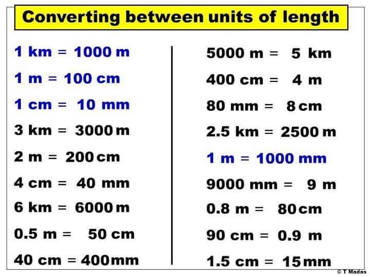 📕கல்வி - Converting between units of length 1 km = 1000 m 1 m = 100 cm 1 cm = 10 mm 3 km = 3000 m 2 m = 200 cm 4 cm = 40 mm 6 km = 6000 m 0 . 5 m = 50 cm 40 cm = 400 mm 5000 m = 5 km 400 cm = 4 m 80 mm = 8 cm 2 . 5 km = 2500 m 1 m = 1000 mm 9000 mm = 9 m 0 . 8 m = 80 cm 90 cm = 0 . 9 m 1 . 5 cm = 15 mm OT Madas - ShareChat