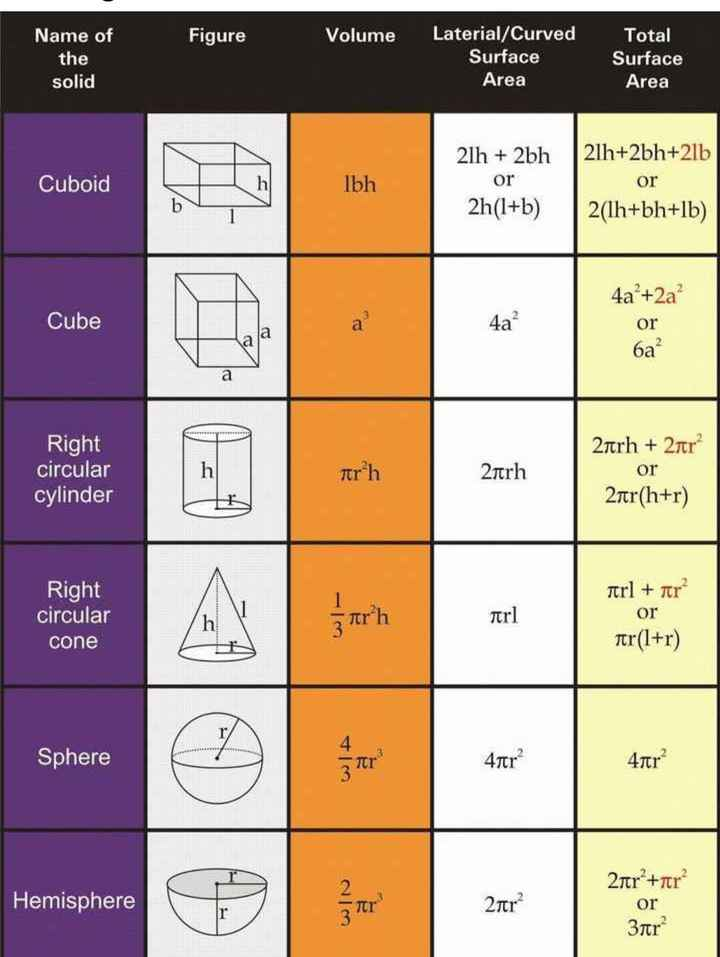 📕கல்வி - Figure Volume Name of the solid Laterial / Curved Surface Area Total Surface Area 21h + 2bh or Cuboid Ibh 21h + 2bh + 21b or 2 ( 1h + bh + lb ) Cube 4a + 2a or ба Right circular cylinder trh 2ītrh 2trh + 2tr or 2tr ( h + r ) trl + ar Right circular cone Tr ] z trh or Ter ( 1 + r ) Sphere 4tr 4tr Hemisphere 2ter 2nr + ftr or 3tr - ShareChat