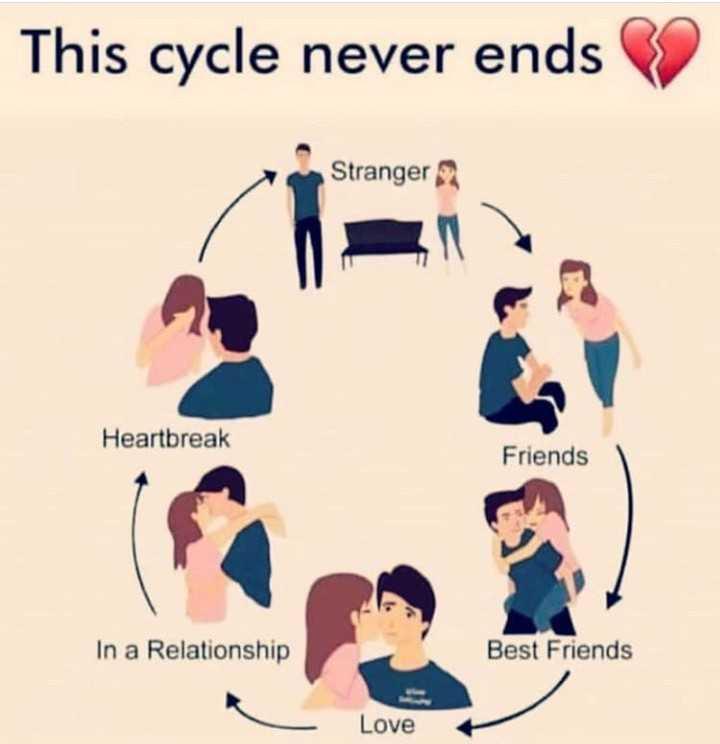 💕 காதல் ஸ்டேட்டஸ் - This cycle never ends Stranger Heartbreak Friends In a Relationship Best Friends Love - ShareChat
