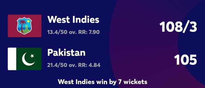 🏏 கிரிக்கெட் - West Indies 13 . 4 / 50 ov . RR : 7 . 90 108 / 3 1 C Pakistan 21 . 4 / 50 ov . RR : 4 . 84 alor . R . . s 105 West Indies win by 7 wickets - ShareChat