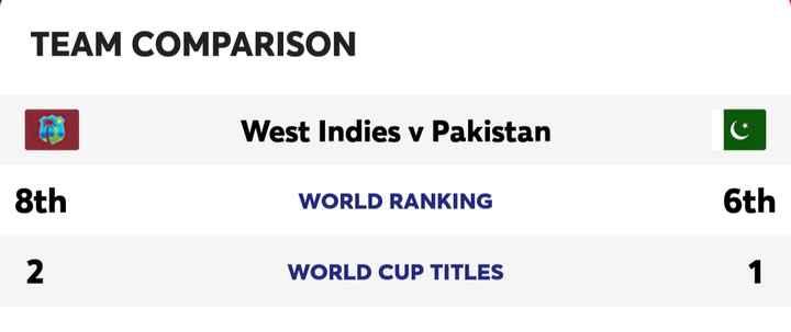 🏏 கிரிக்கெட் - TEAM COMPARISON West Indies v Pakistan 8th WORLD RANKING 6th WORLD CUP TITLES - ShareChat