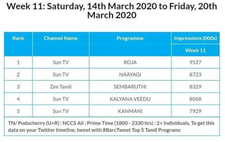 🌸 செம்பருத்தி - Week 11 : Saturday , 14th March 2020 to Friday , 20th March 2020 Rank Channel Name Programme Impressions ( 000s ) Week 11 Sun TV ROJA 9527 Sun TV NAAYAGI 8723 Zee Tamil SEMBARUTHI 8329 Sun TV KALYANA VEEDU 8068 Sun TV KANMANI 7929 TN / Puducherry ( U + R ) : NCCS All : Prime Time ( 1800 - 2330 hrs ) : 2 + Individuals , To get this data on your Twitter timeline , tweet with # BarcTweet Top 5 Tamil Programs - ShareChat