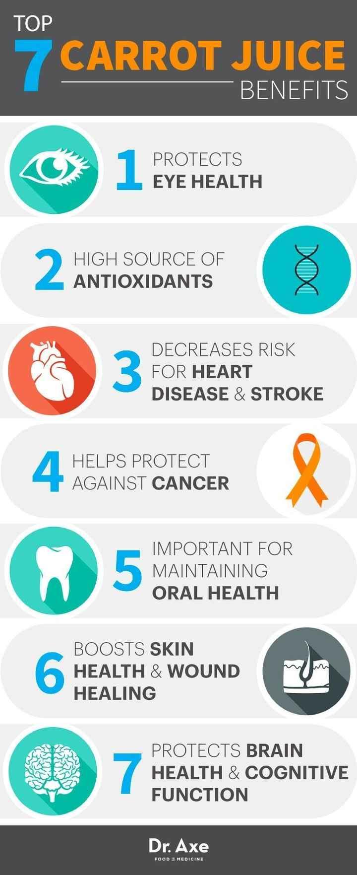 ஜூஸ் தினம் - TOP 10° CARROT JUICE BENEFITS O 1 PROTECTS PROTECTS EYE HEALTH HIGH SOURCE OF ANTIOXIDANTS DECREASES RISK FOR HEART DISEASE & STROKE HELPS PROTECT AGAINST CANCER IMPORTANT FOR MAINTAINING ORAL HEALTH BOOSTS SKIN HEALTH & WOUND HEALING 0 7 HEALTHTS CASUANITIVE PROTECTS BRAIN HEALTH & COGNITIVE FUNCTION Dr . Axe FOODS MEDICINE - ShareChat