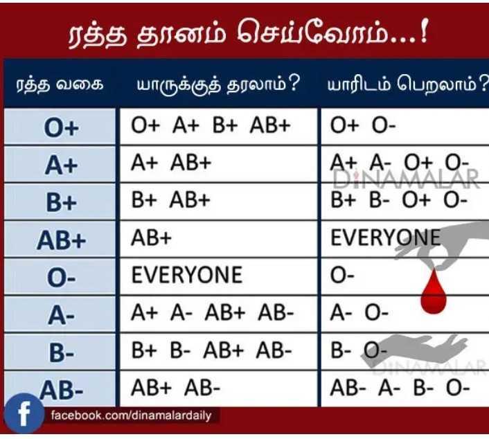 🤔தெரிந்து கொள்ளுவோம் - ' ரத்த தானம் செய்வோம் . . . ! ரத்த வகை யாருக்குத் தரலாம் ? யாரிடம் பெறலாம் ? O + O + A + B + AB + . O + O A + A + AB + A + A - O + O B +   B + AB + B + B - O + O AB + AB + EVERYONE 0 EVERYONE A A + A - AB + AB - TA - 0 - . B - ( B + B - AB + AB - ( B - 0 AB - AB + AB AB - A - B - 0 0 facebook . com / dinamalardaily - ShareChat