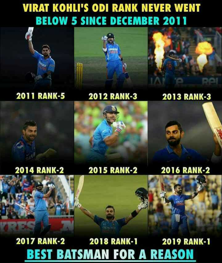 🧑 விராத் கோலி - VIRAT KOHLI ' S ODI RANK NEVER WENT BELOW 5 SINCE DECEMBER 2011 GAMRI 2011 RANK - 5 2012 RANK - 3 2013 RANK - 3 2014 RANK - 2 2015 RANK - 2 2016 RANK - 2 CS 2018 RANK - 1 2019 RANK - 1 2017 RANK - 2 BEST BATSMAN FOR A REASON - ShareChat