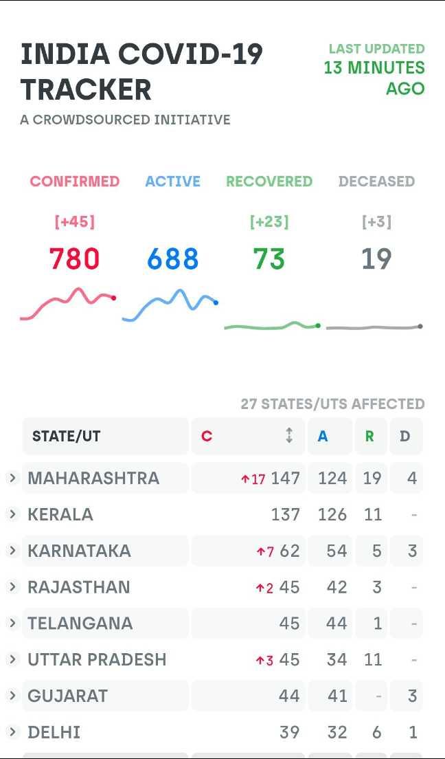 🤗வீட்டிலேயே இருங்கள் - INDIA COVID - 19 TRACKER LAST UPDATED 13 MINUTES AGO A CROWDSOURCED INITIATIVE CONFIRMED ACTIVE RECOVERED DECEASED [ + 45 ] [ + 23 ] 780 688 73 [ + 3 ] 19 27 STATES / UTS AFFECTED STATE / UT C A RD > MAHARASHTRA > KERALA > KARNATAKA > RAJASTHAN > TELANGANA > UTTAR PRADESH ^ 17 147 124 19 4 137 126 11 - 1762 54 5 3 1245 42 3 - 45 44 1 - 45 34 11 - 44 41 - 3 39 32 6 1 > GUJARAT > DELHI - ShareChat