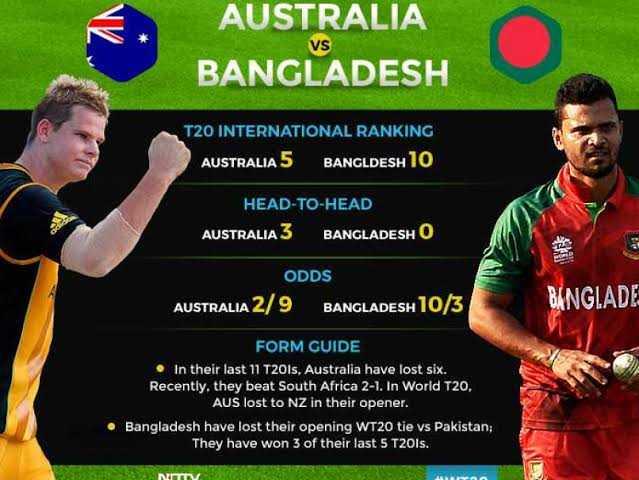 🏆ఆస్ట్రేలియా vs బంగ్లాదేశ్ - AUSTRALIA BANGLADESH VS T20 INTERNATIONAL RANKING AUSTRALIA 5 BANGLDESH 10 HEAD - TO - HEAD AUSTRALIA 3 BANGLADESH O ODDS AUSTRALIA 2 / 9 BANGLADESH 10 / 3 BANGLADE FORM GUIDE In their last 11 T20Is , Australia have lost six . Recently , they beat South Africa 2 - 1 . In World T20 . AUS lost to NZ in their opener . • Bangladesh have lost their opening WT20 tie vs Pakistan , They have won 3 of their last 5 T20ls . NOV - ShareChat