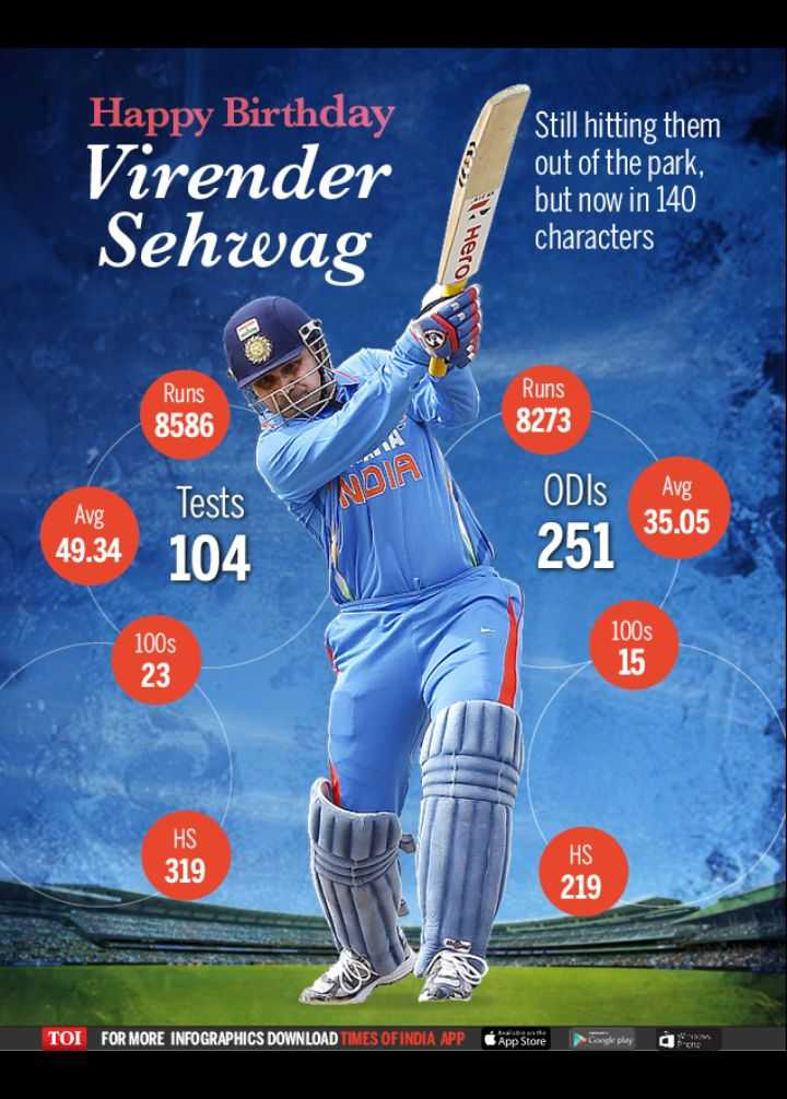 🏏ఇండియా vs సౌత్ ఆఫ్రికా - Happy Birthday Virender Sehwag Still hitting them out of the park , but now in 140 characters Hero Runs Runs 8273 8586 NDIA Avg Avg Tests 104 ODIS 251 35 . 05 49 . 34 100s 100s HS 319 HS 219 TOI FOR MORE INFOGRAPHICS DOWNLOAD TIMES OF INDIA APP App Store pregleplay - ShareChat
