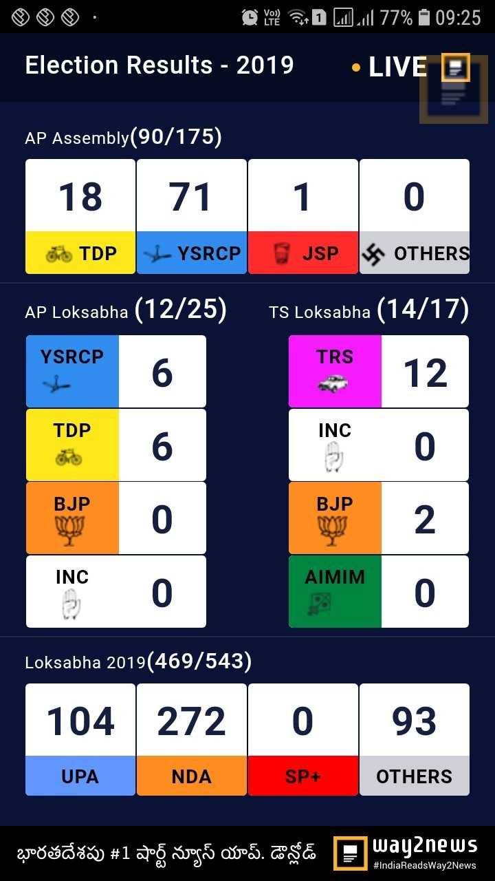 ఎన్నికల ఫలితాలు Live-2019 - Do yote PD 7 . 1 77 % 7 09 : 25 Election Results - 2019 • LIVE 0 AP Assembly ( 90 / 175 ) 18 71 10 TDP YSRCP JSP OTHERS AP Loksabha ( 12 / 25 ) TS Loksabha ( 14 / 17 ) TRS 12 YSRCP TRS TDP INC GRO BJP BJP 0 INC INC AIMIM 0 Loksabha 2019 ( 469 / 543 ) 104 272 0 93 UPA NDA SP + OTHERS poošošo ) # 1 alos xoge o xo 5 . COSE way2news # IndiaReadsWay2News - ShareChat